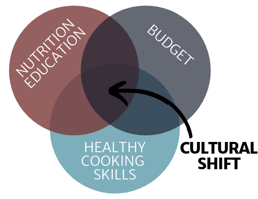 Firefighter Nutrition Education with Dana Harrison and the Cultural Shift Method.